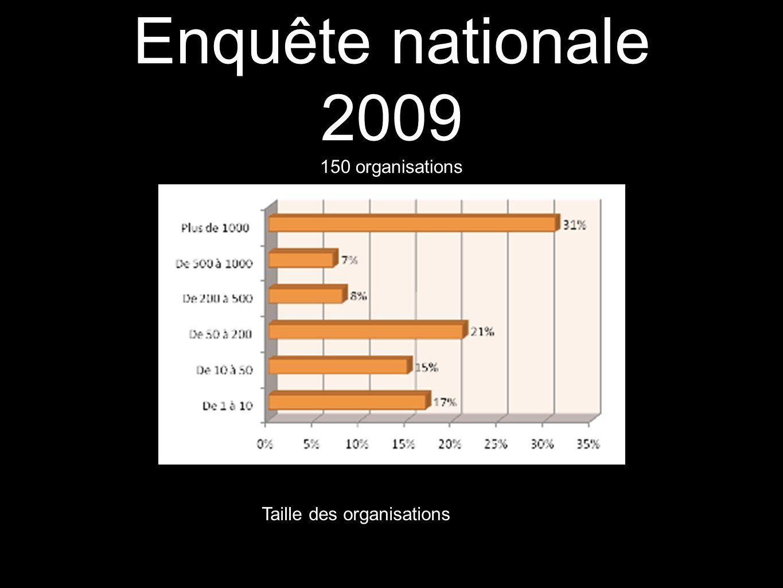 Enquête nationale 2009 150 organisations Taille des organisations