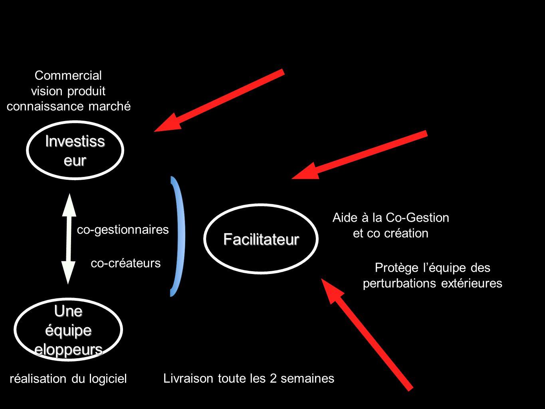Commercial vision produit connaissance marché Facilitateur réalisation du logiciel Protège léquipe des perturbations extérieures Aide à la Co-Gestion