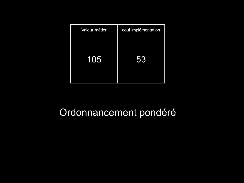 Valeur métiercout implémentation 10553 Ordonnancement pondéré
