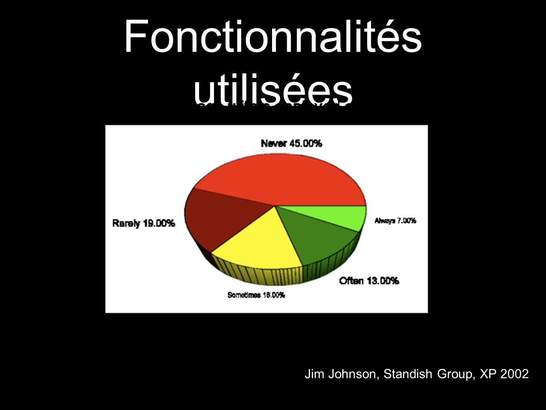 Fonctionnalités utilisées Jim Johnson, Standish Group, XP 2002