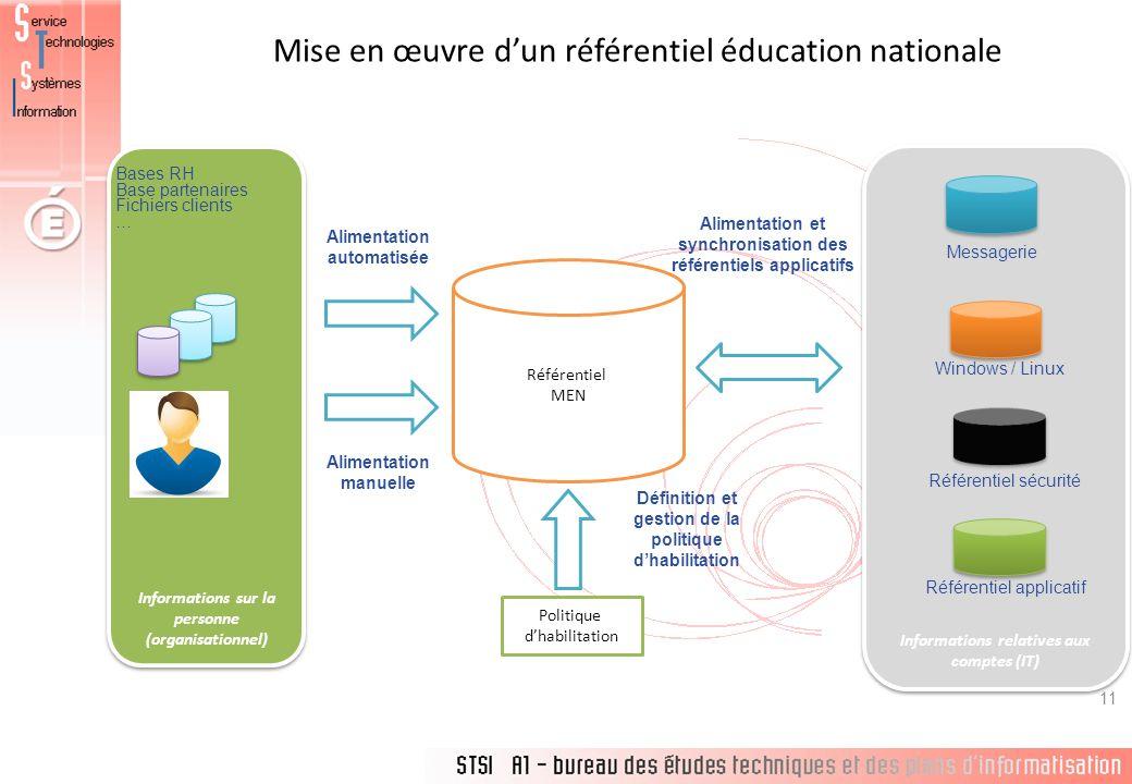 Mise en œuvre dun référentiel éducation nationale 11 Informations relatives aux comptes (IT) Informations sur la personne (organisationnel) Alimentati