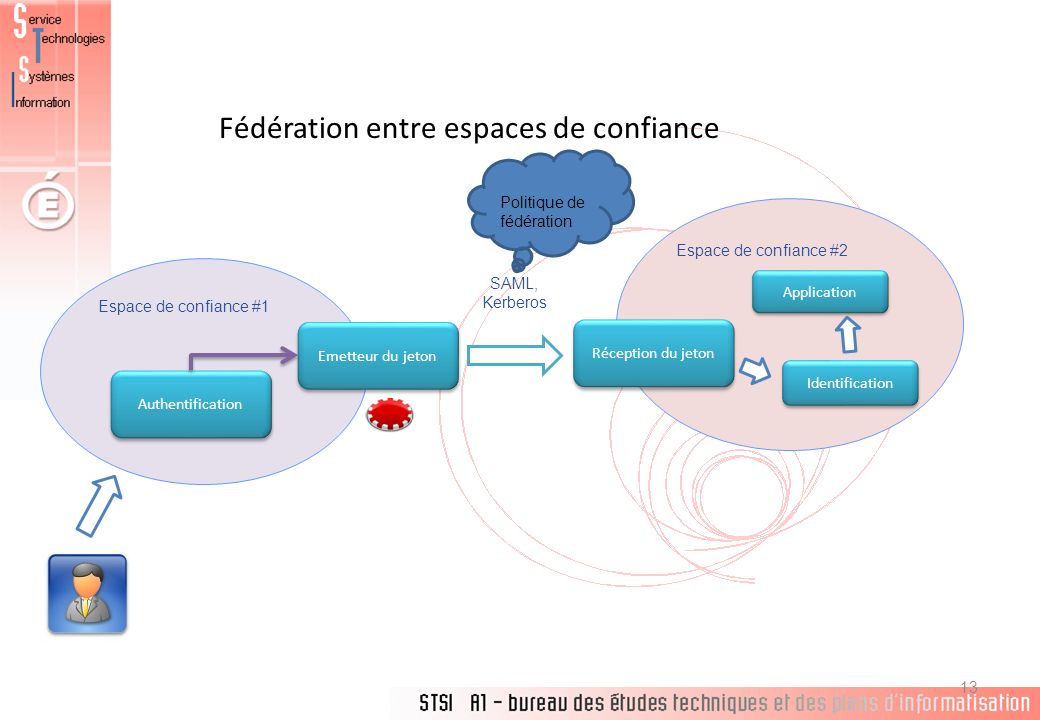 Fédération entre espaces de confiance 13 Espace de confiance #1 Espace de confiance #2 Authentification Emetteur du jeton Réception du jeton Identific