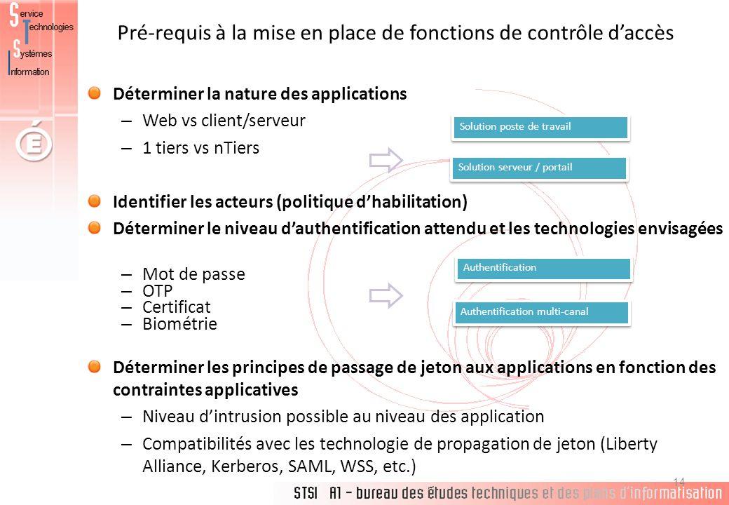 Pré-requis à la mise en place de fonctions de contrôle daccès 14 Déterminer la nature des applications – Web vs client/serveur – 1 tiers vs nTiers Ide