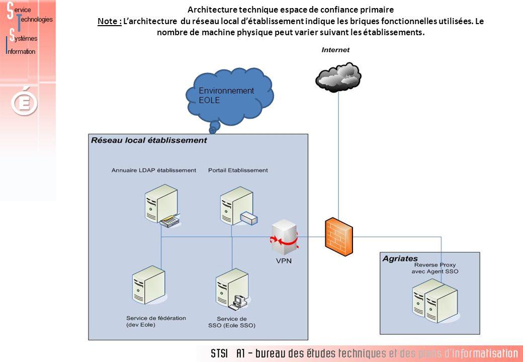 Architecture technique espace de confiance primaire Note : Larchitecture du réseau local détablissement indique les briques fonctionnelles utilisées.
