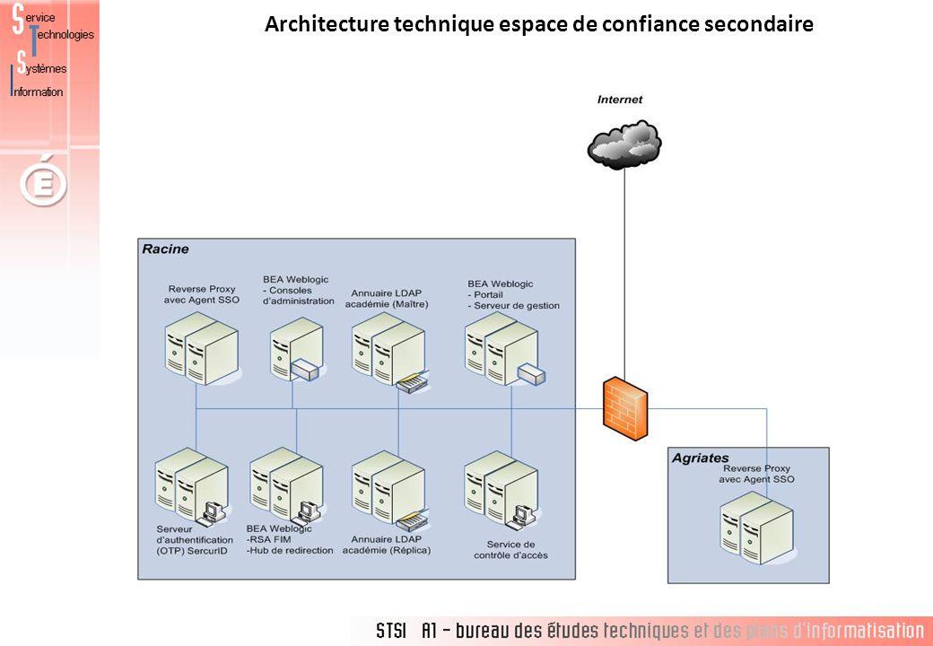 Architecture technique espace de confiance secondaire