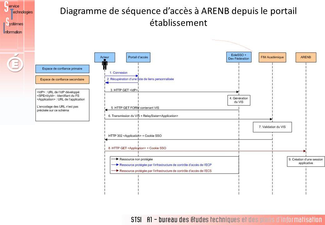Diagramme de séquence daccès à ARENB depuis le portail établissement