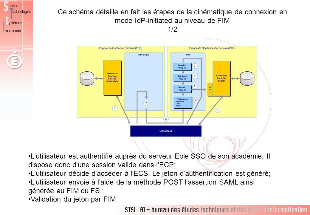 Ce schéma détaille en fait les étapes de la cinématique de connexion en mode IdP-initiated au niveau de FIM 1/2 Lutilisateur est authentifié auprès du