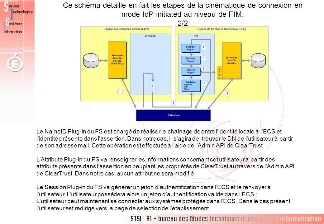 Ce schéma détaille en fait les étapes de la cinématique de connexion en mode IdP-initiated au niveau de FIM: 2/2 Le NameID Plug-in du FS est chargé de