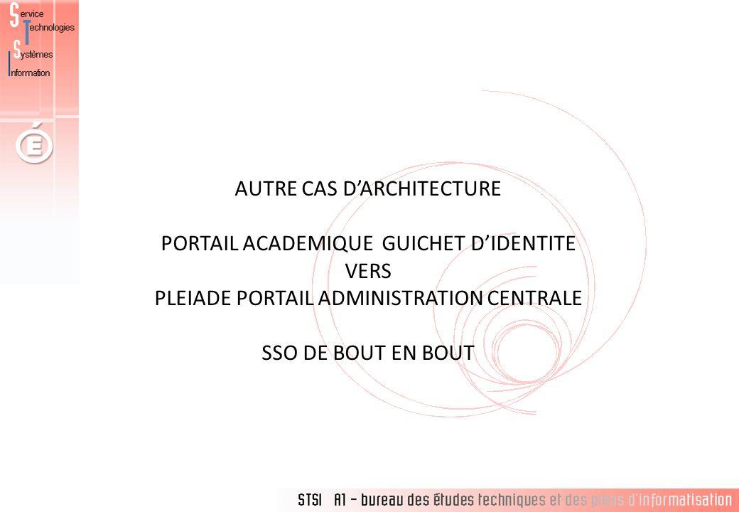 AUTRE CAS DARCHITECTURE PORTAIL ACADEMIQUE GUICHET DIDENTITE VERS PLEIADE PORTAIL ADMINISTRATION CENTRALE SSO DE BOUT EN BOUT