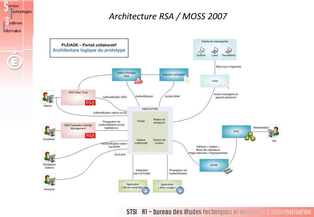 Architecture RSA / MOSS 2007
