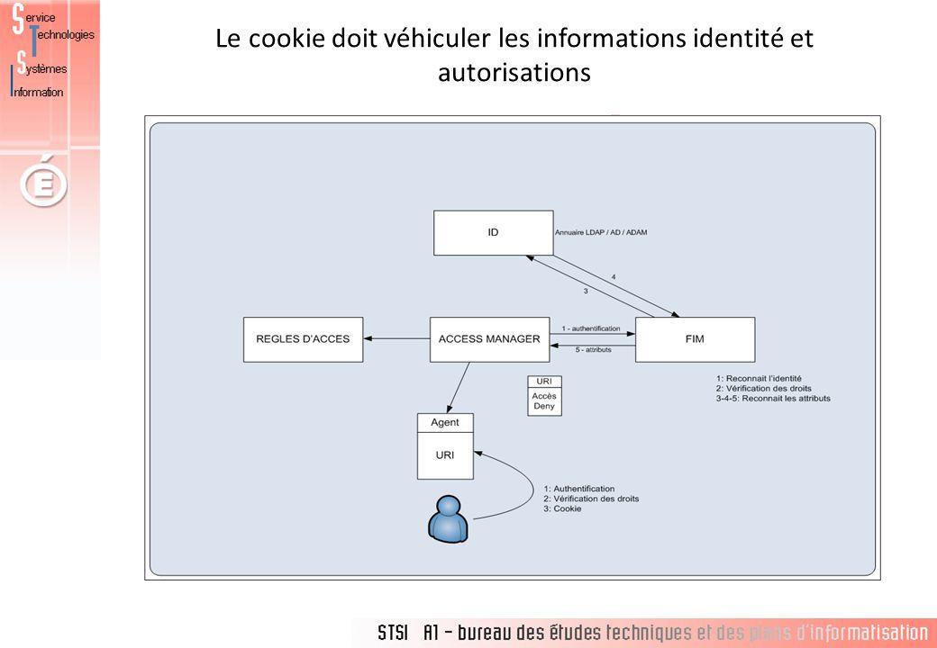Le cookie doit véhiculer les informations identité et autorisations