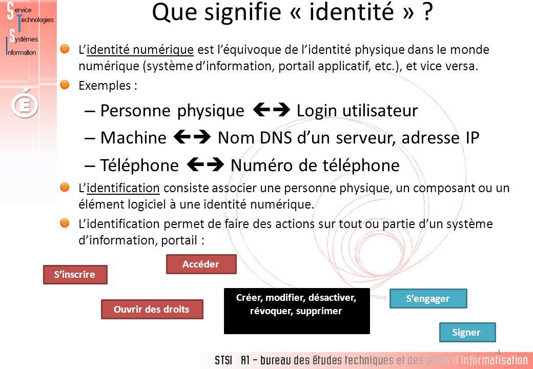 Que signifie « identité » ? Lidentité numérique est léquivoque de lidentité physique dans le monde numérique (système dinformation, portail applicatif