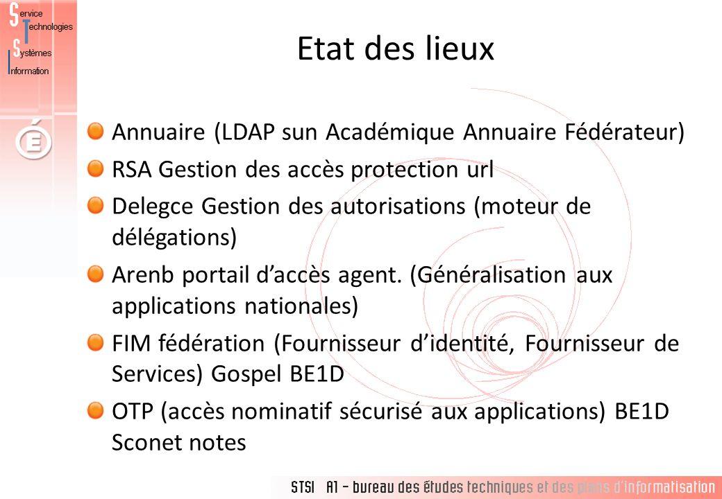 Etat des lieux Annuaire (LDAP sun Académique Annuaire Fédérateur) RSA Gestion des accès protection url Delegce Gestion des autorisations (moteur de dé