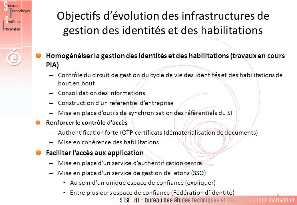 Objectifs dévolution des infrastructures de gestion des identités et des habilitations Homogénéiser la gestion des identités et des habilitations (tra
