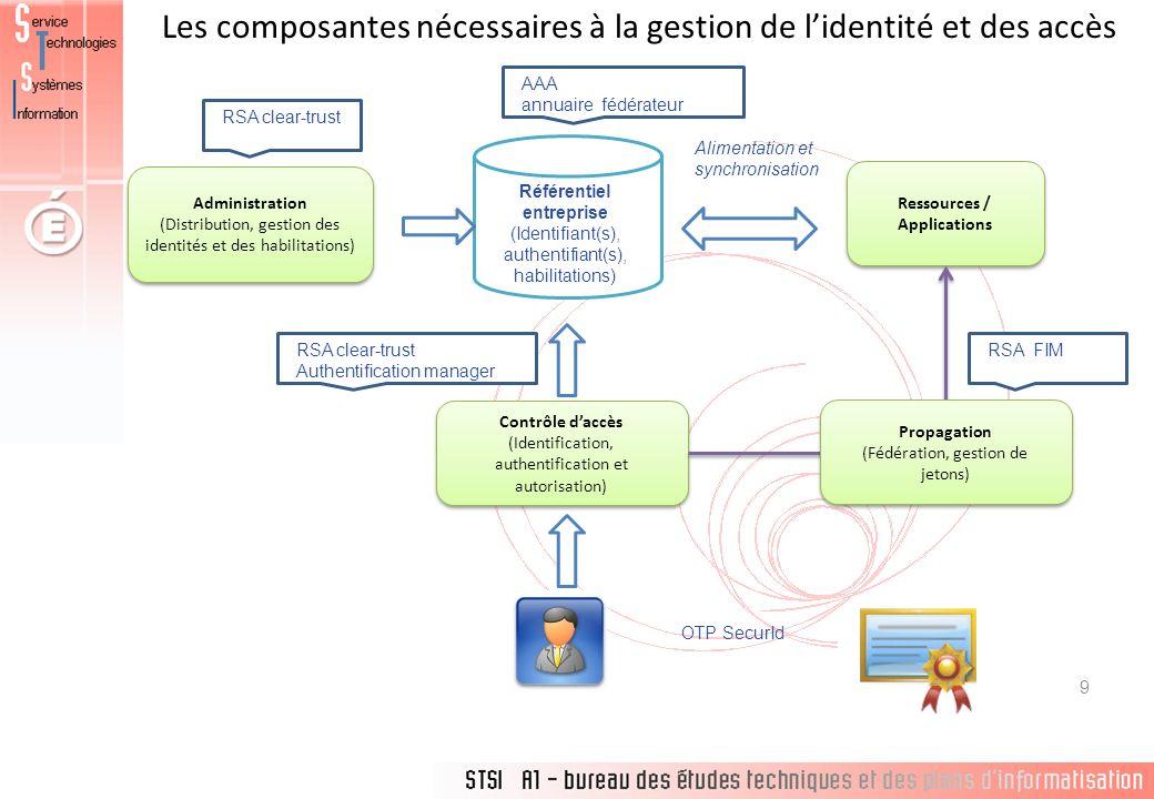 Les composantes nécessaires à la gestion de lidentité et des accès 9 Administration (Distribution, gestion des identités et des habilitations) Contrôl