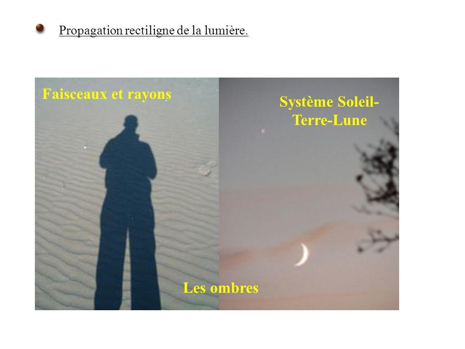 Propagation rectiligne de la lumière. Système Soleil- Terre-Lune Les ombres Faisceaux et rayons