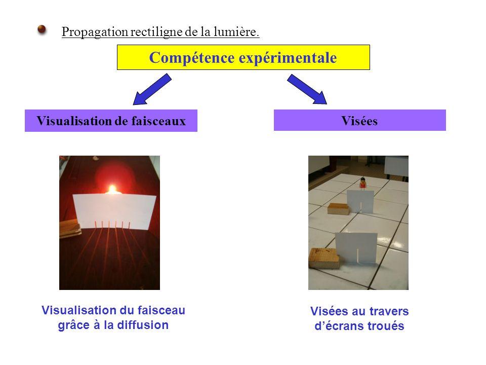 Compétence expérimentale Propagation rectiligne de la lumière. Visées Visées au travers décrans troués Visualisation du faisceau grâce à la diffusion