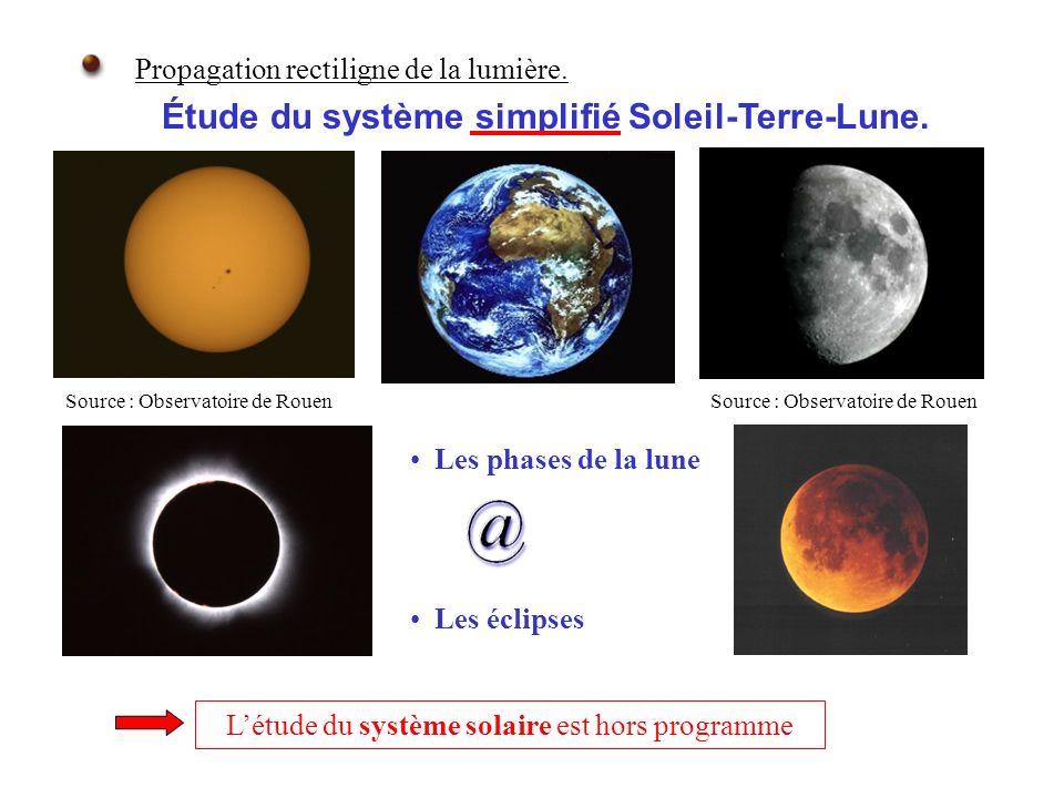 Propagation rectiligne de la lumière. Létude du système solaire est hors programme Les phases de la lune Les éclipses Étude du système simplifié Solei