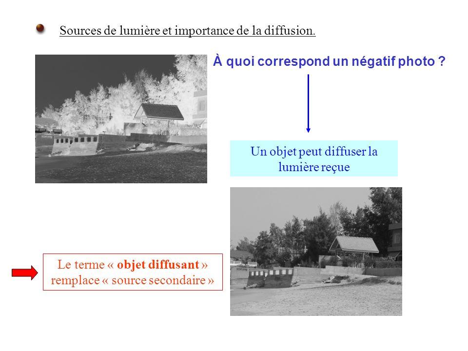 Sources de lumière et importance de la diffusion. À quoi correspond un négatif photo ? Le terme « objet diffusant » remplace « source secondaire » Un