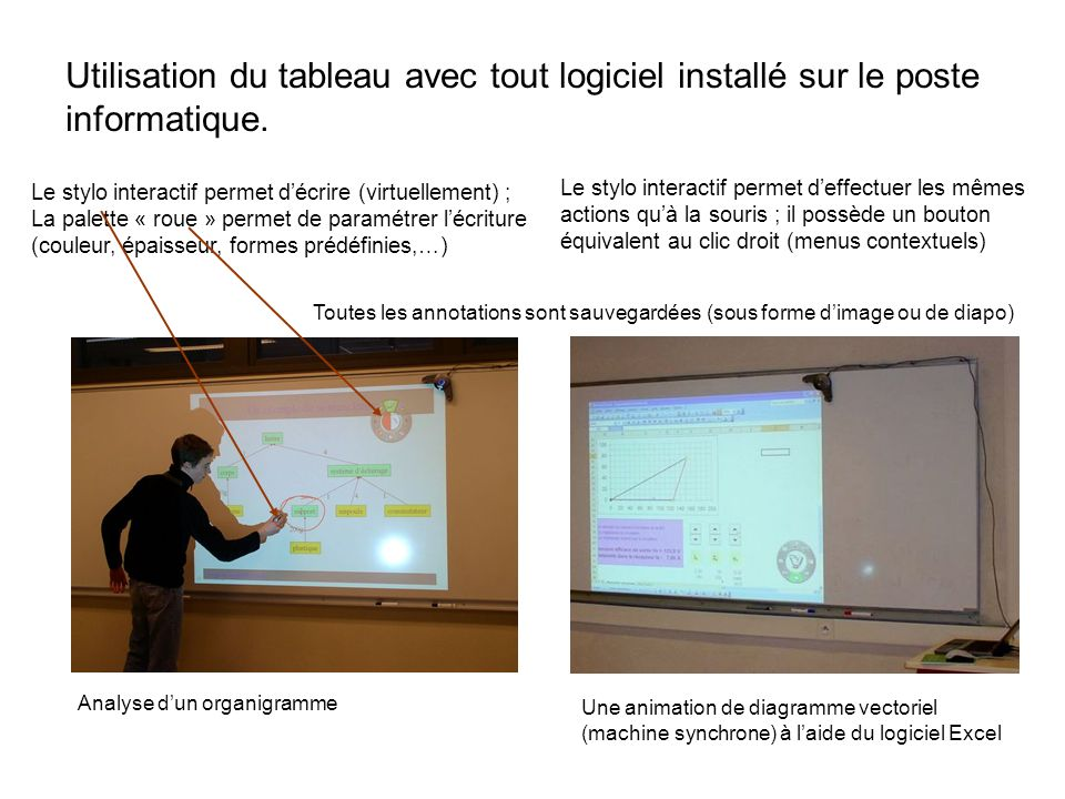 Utilisation du tableau avec tout logiciel installé sur le poste informatique. Une animation de diagramme vectoriel (machine synchrone) à laide du logi
