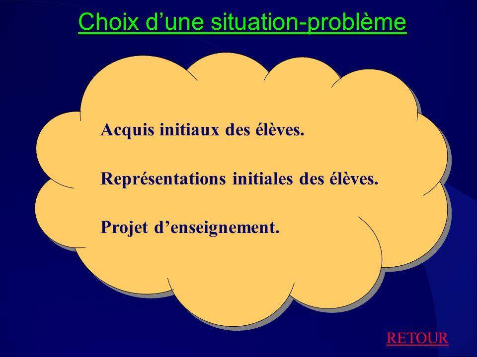 Choix dune situation-problème Acquis initiaux des élèves. Représentations initiales des élèves. Projet denseignement. RETOUR