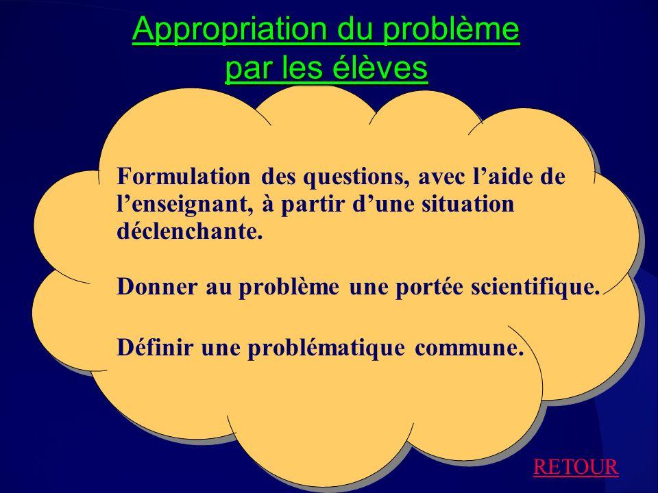 Appropriation du problème par les élèves Formulation des questions, avec laide de lenseignant, à partir dune situation déclenchante. Donner au problèm