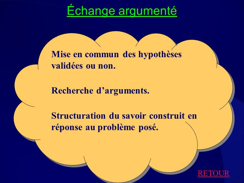 Échange argumenté Mise en commun des hypothèses validées ou non. Recherche darguments. Structuration du savoir construit en réponse au problème posé.