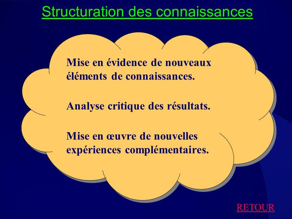 Structuration des connaissances Mise en évidence de nouveaux éléments de connaissances. Analyse critique des résultats. Mise en œuvre de nouvelles exp