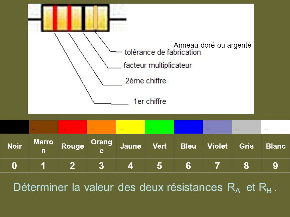.. Noir Marro n Rouge Orang e JauneVertBleuVioletGrisBlanc 0123456789 Anneau doré ou argenté Déterminer la valeur des deux résistances R A et R B.