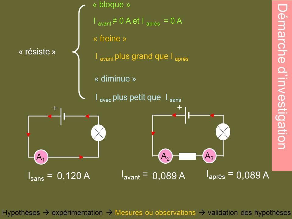 Démarche dinvestigation Hypothèses expérimentation Mesures ou observations validation des hypothèses « résiste » « bloque » « freine » « diminue » I a