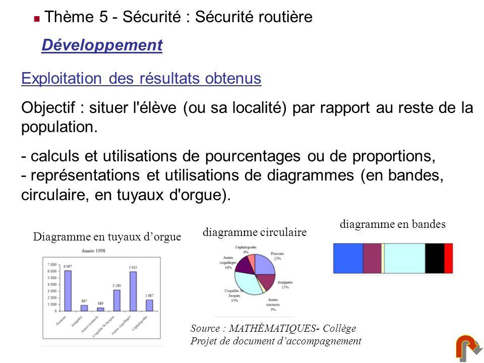 Développement Exploitation des résultats obtenus Objectif : situer l'élève (ou sa localité) par rapport au reste de la population. - calculs et utilis
