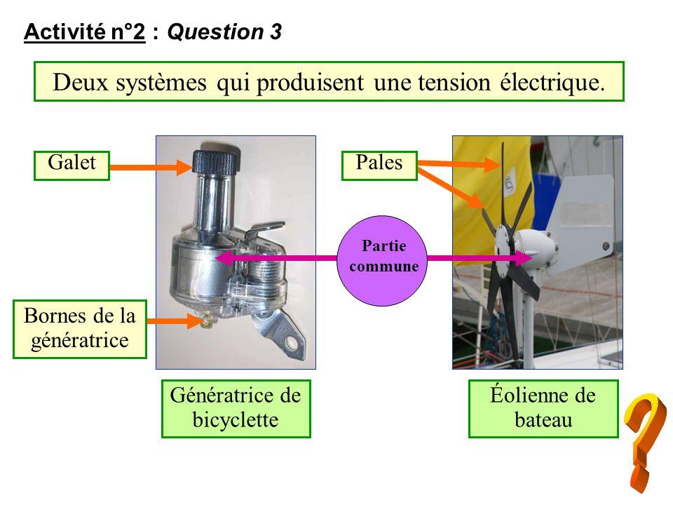 Activité n°2 : Question 3 Deux systèmes qui produisent une tension électrique. Galet Bornes de la génératrice Génératrice de bicyclette Éolienne de ba