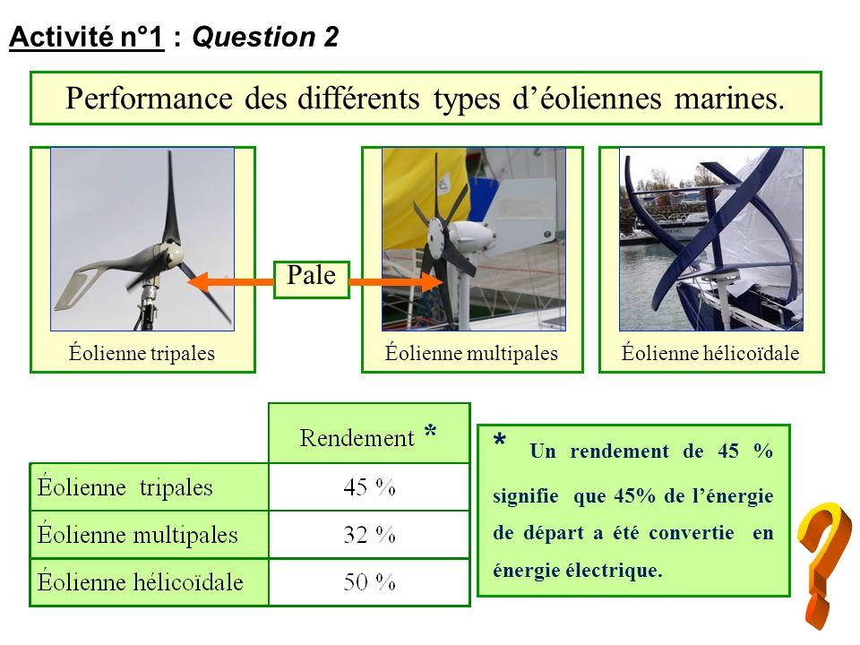 * Un rendement de 45 % signifie que 45% de lénergie de départ a été convertie en énergie électrique. Activité n°1 : Question 2 Performance des différe