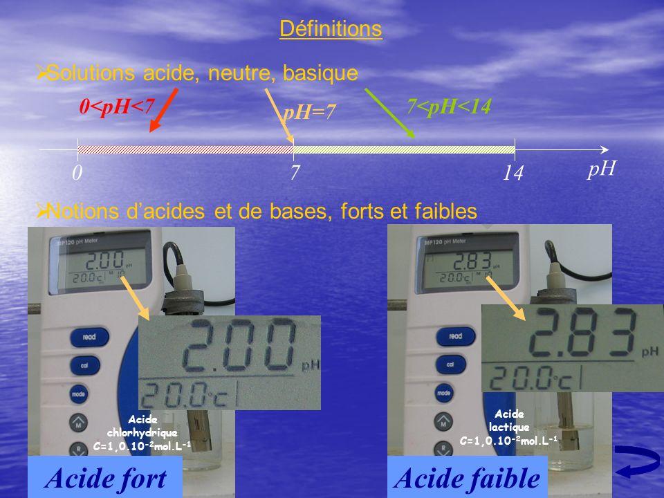 Définitions Solutions acide, neutre, basique Notions dacides et de bases, forts et faibles pH 7014 0<pH<77<pH<14 pH=7 Acide fort Acide faible Acide la