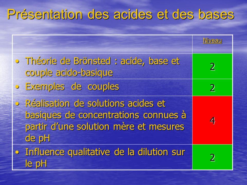 Présentation des acides et des bases Niveau Théorie de Brönsted : acide, base et couple acido-basiqueThéorie de Brönsted : acide, base et couple acido