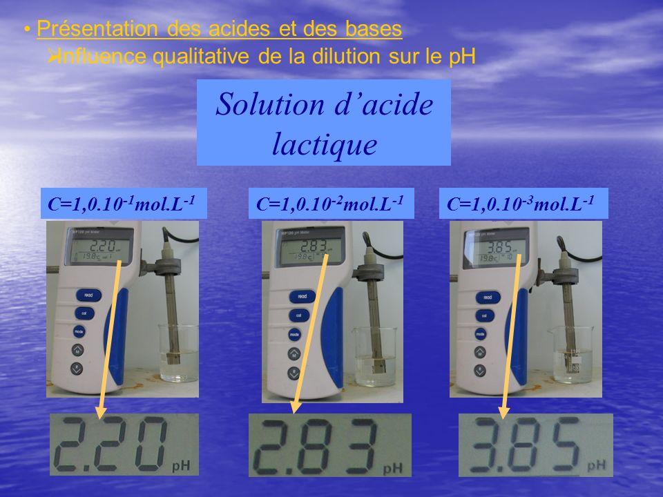 Influence qualitative de la dilution sur le pH C=1,0.10 -1 mol.L -1 C=1,0.10 -2 mol.L -1 C=1,0.10 -3 mol.L -1 Solution dacide lactique Présentation de