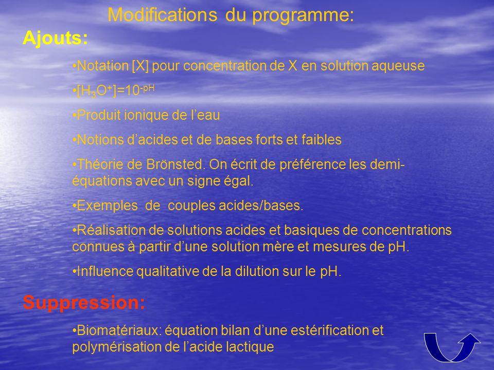 Modifications du programme: Ajouts: Notation [X] pour concentration de X en solution aqueuse [H 3 O + ]=10 -pH Produit ionique de leau Notions dacides