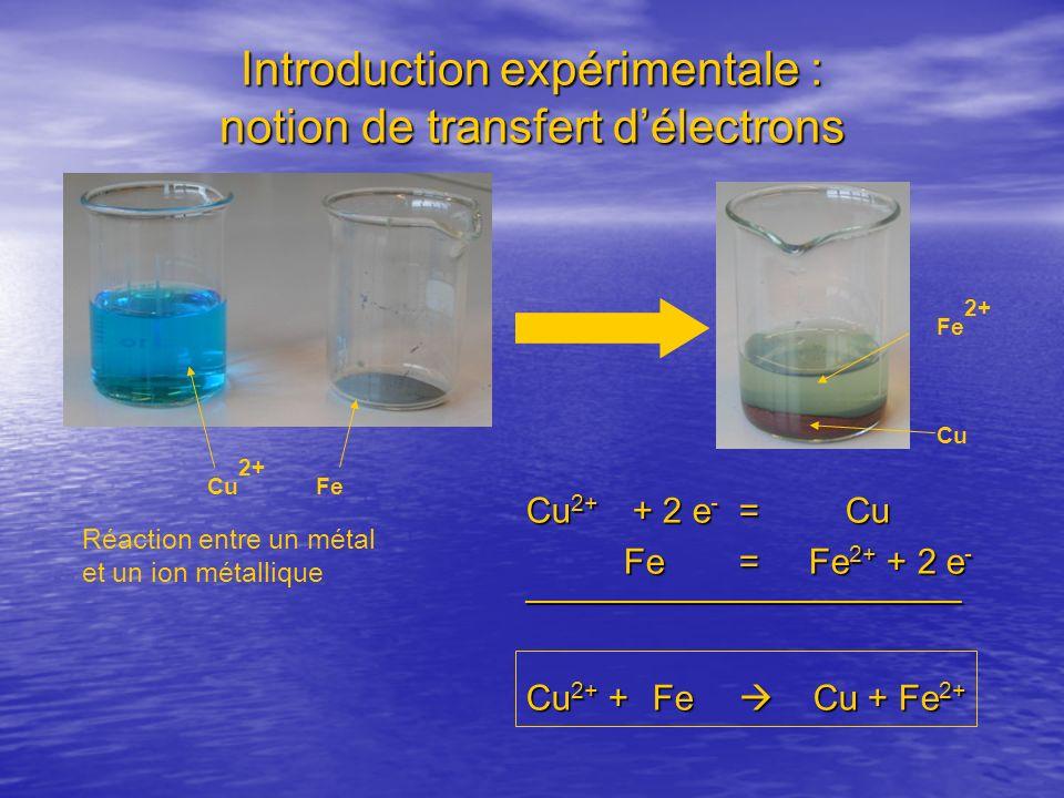 Introduction expérimentale : notion de transfert délectrons Cu 2+ + 2 e - =Cu Fe = Fe 2+ + 2 e - Fe = Fe 2+ + 2 e -_________________________________ C