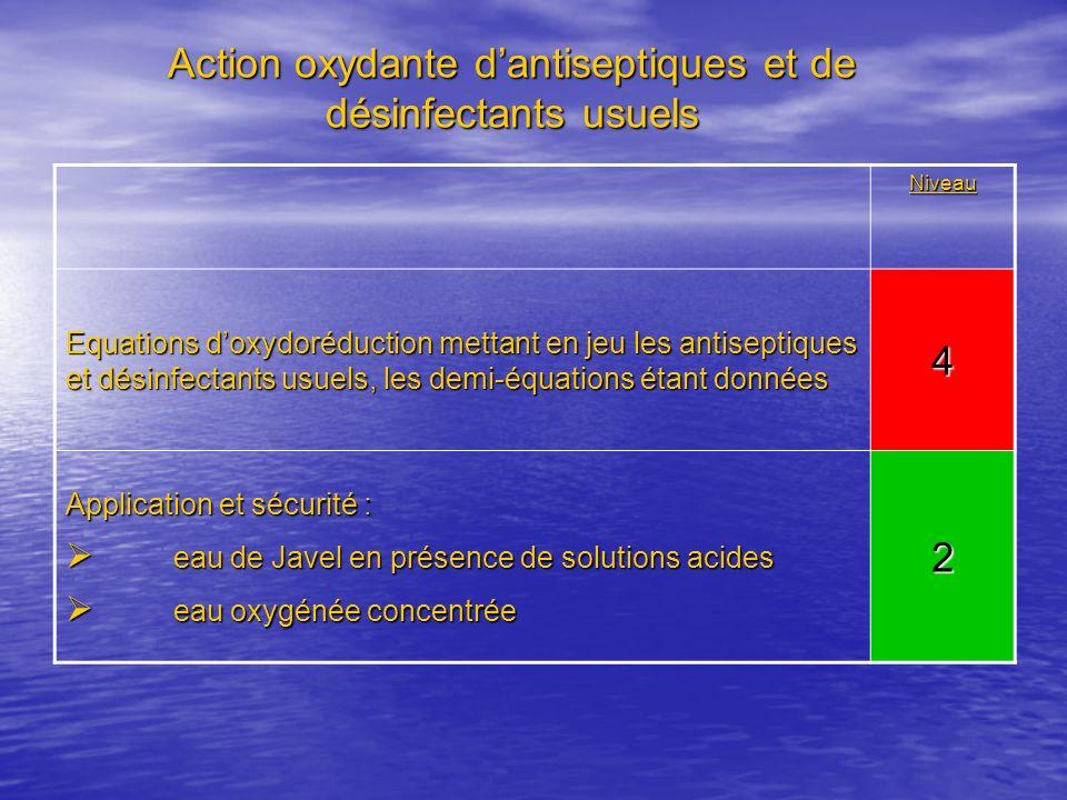 Action oxydante dantiseptiques et de désinfectants usuels Niveau Equations doxydoréduction mettant en jeu les antiseptiques et désinfectants usuels, l