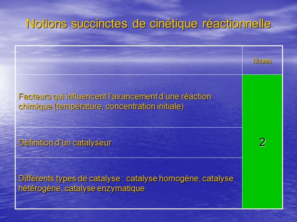 Notions succinctes de cinétique réactionnelle Niveau Facteurs qui influencent lavancement dune réaction chimique (température, concentration initiale)