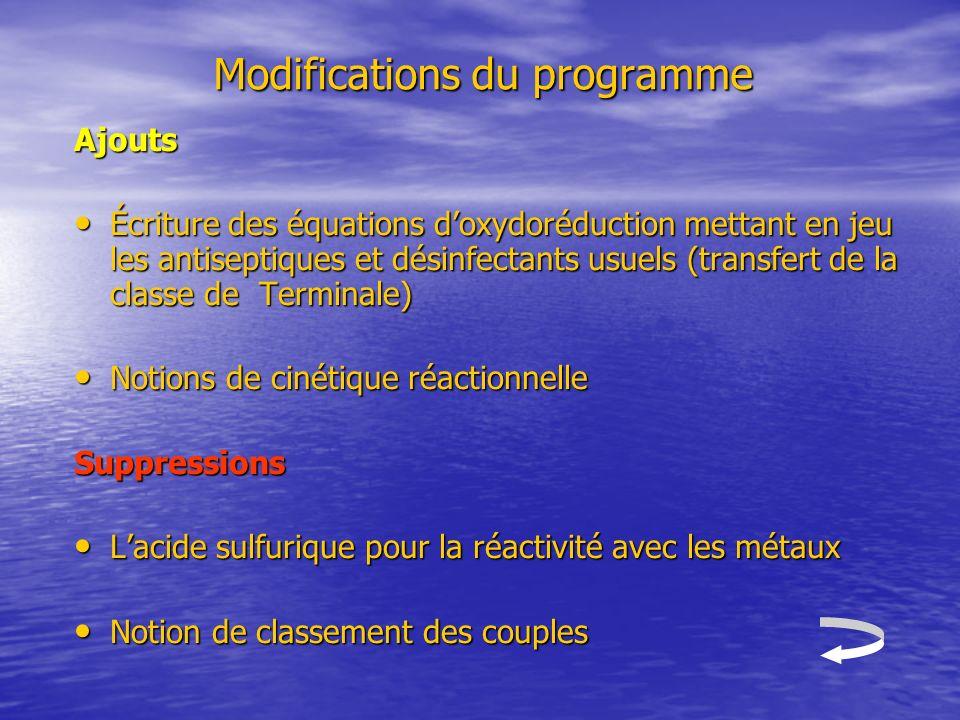 Modifications du programme Ajouts Écriture des équations doxydoréduction mettant en jeu les antiseptiques et désinfectants usuels (transfert de la cla