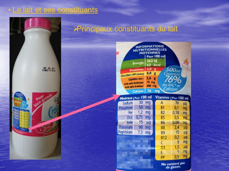 Réalisation de tests de reconnaissance de quelques espèces présentes dans le lait Le lait et ses constituants Ions potassium Ions calcium Ions phosphate Ions magnésium Ions chlorure GlucidesProtéines Tests sur le petit laitTests sur le lait