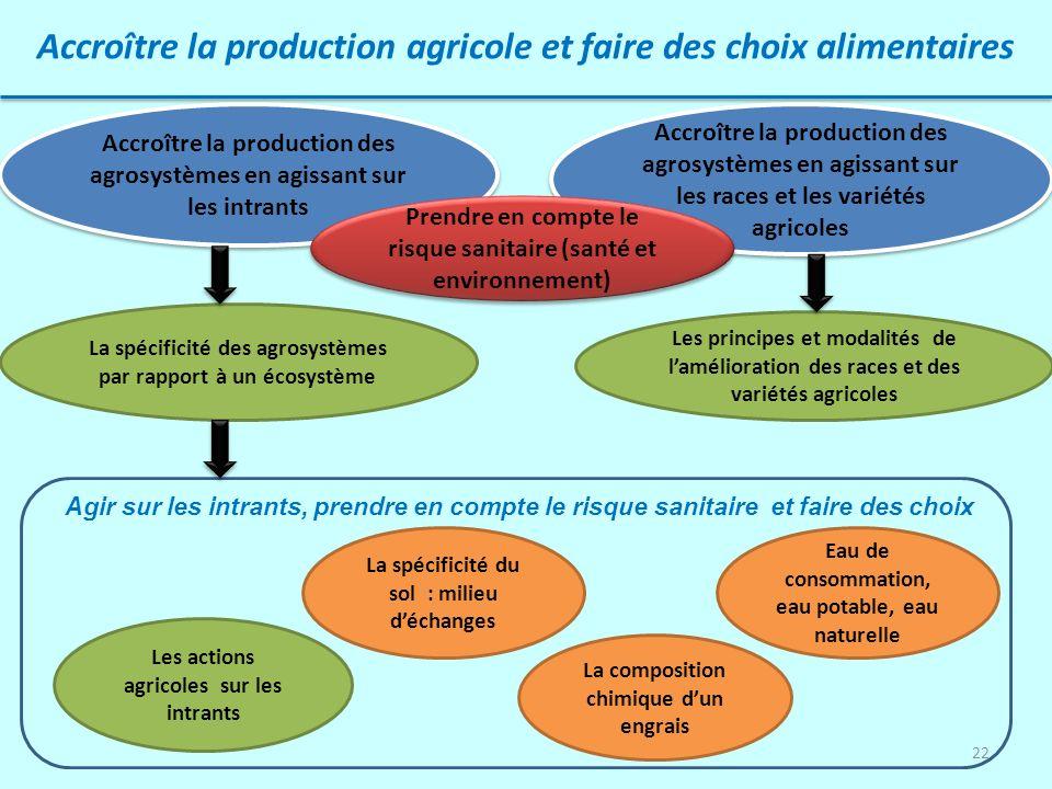 22 Accroître la production agricole et faire des choix alimentaires Les principes et modalités de lamélioration des races et des variétés agricoles Ac