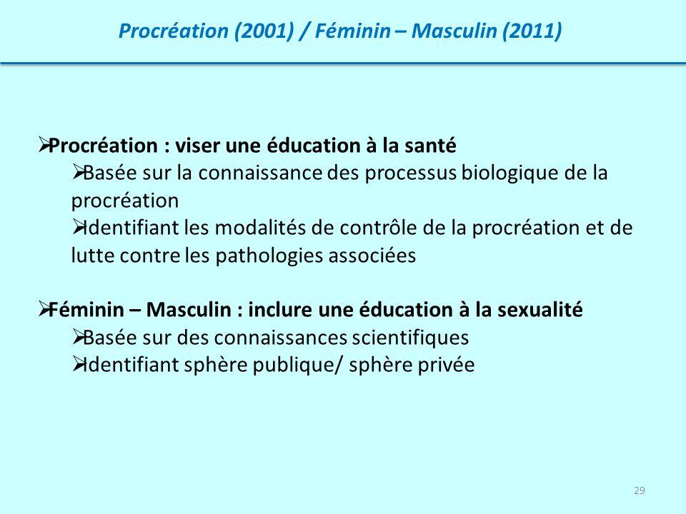 29 Procréation (2001) / Féminin – Masculin (2011) Procréation : viser une éducation à la santé Basée sur la connaissance des processus biologique de l