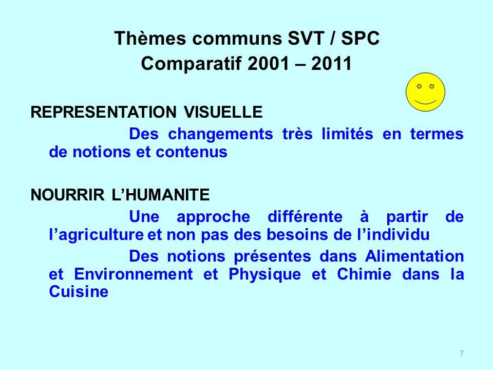 7 Thèmes communs SVT / SPC Comparatif 2001 – 2011 REPRESENTATION VISUELLE Des changements très limités en termes de notions et contenus NOURRIR LHUMAN