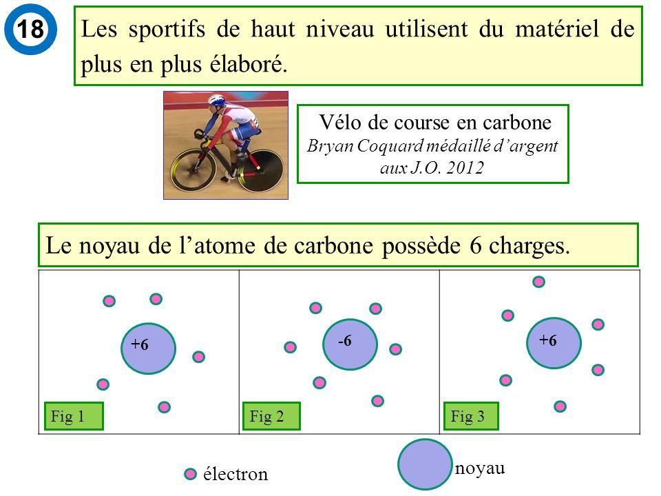 +6 -6+6 électron noyau Fig 1 Fig 2 Fig 3 Le noyau de latome de carbone possède 6 charges.