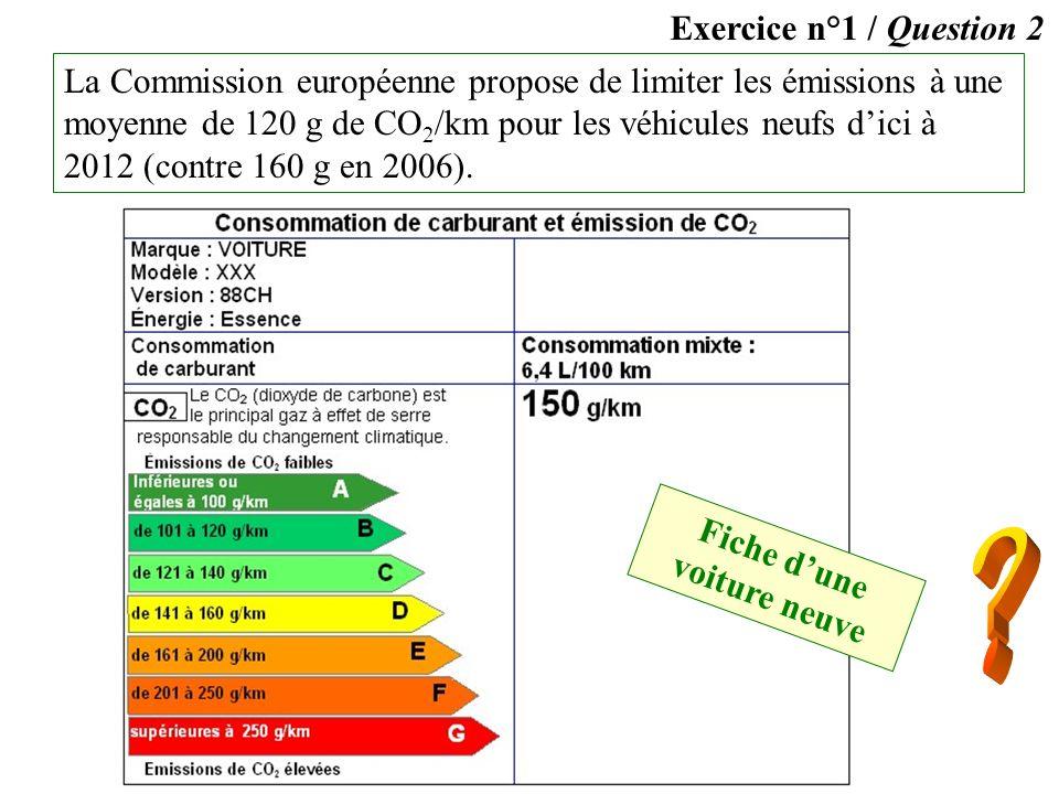 Exercice n°1 / Question 2 La Commission européenne propose de limiter les émissions à une moyenne de 120 g de CO 2 /km pour les véhicules neufs dici à 2012 (contre 160 g en 2006).