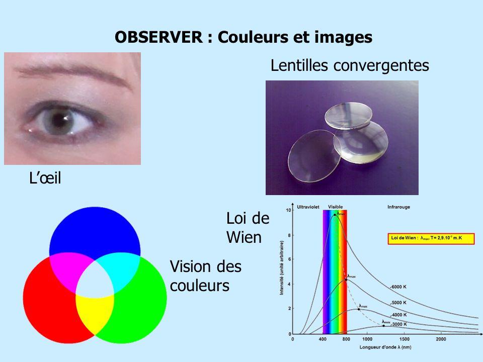 OBSERVER : Couleurs et images Lentilles convergentes Lœil Vision des couleurs Loi de Wien
