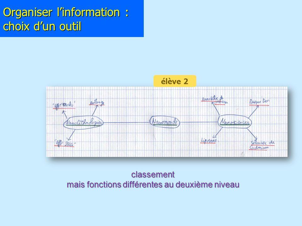 Organiser linformation : choix dun outil classement mais fonctions différentes au deuxième niveau élève 2