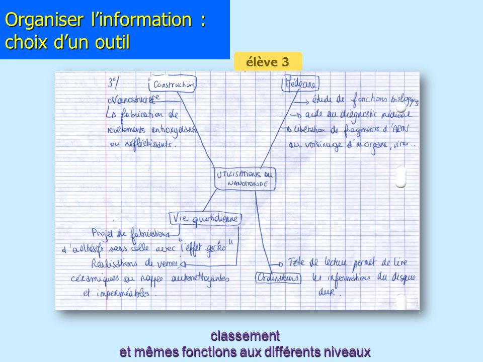 Organiser linformation : choix dun outil classement et mêmes fonctions aux différents niveaux élève 3